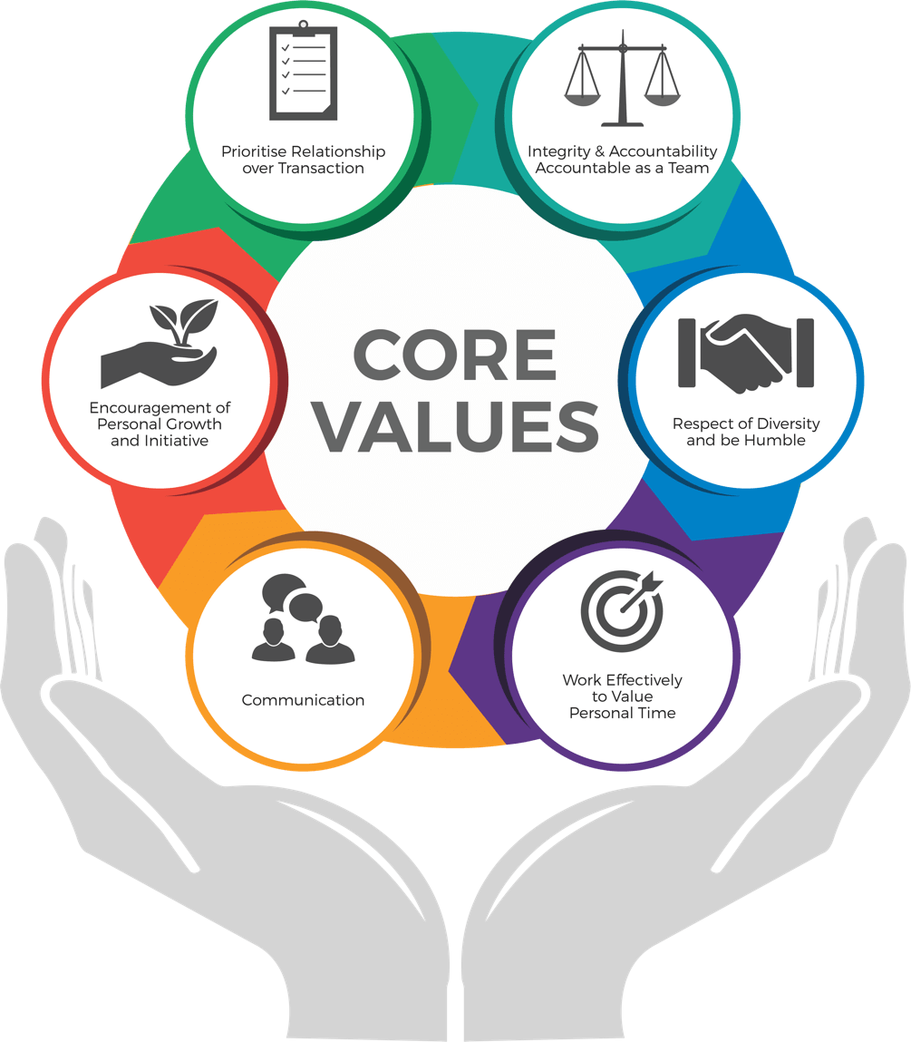 Corevalues Cycle