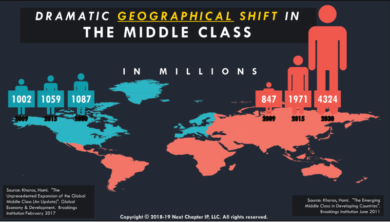 Geographical Shift in the Middle Class