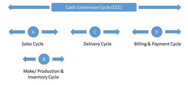 Cashconversioncyclevisual