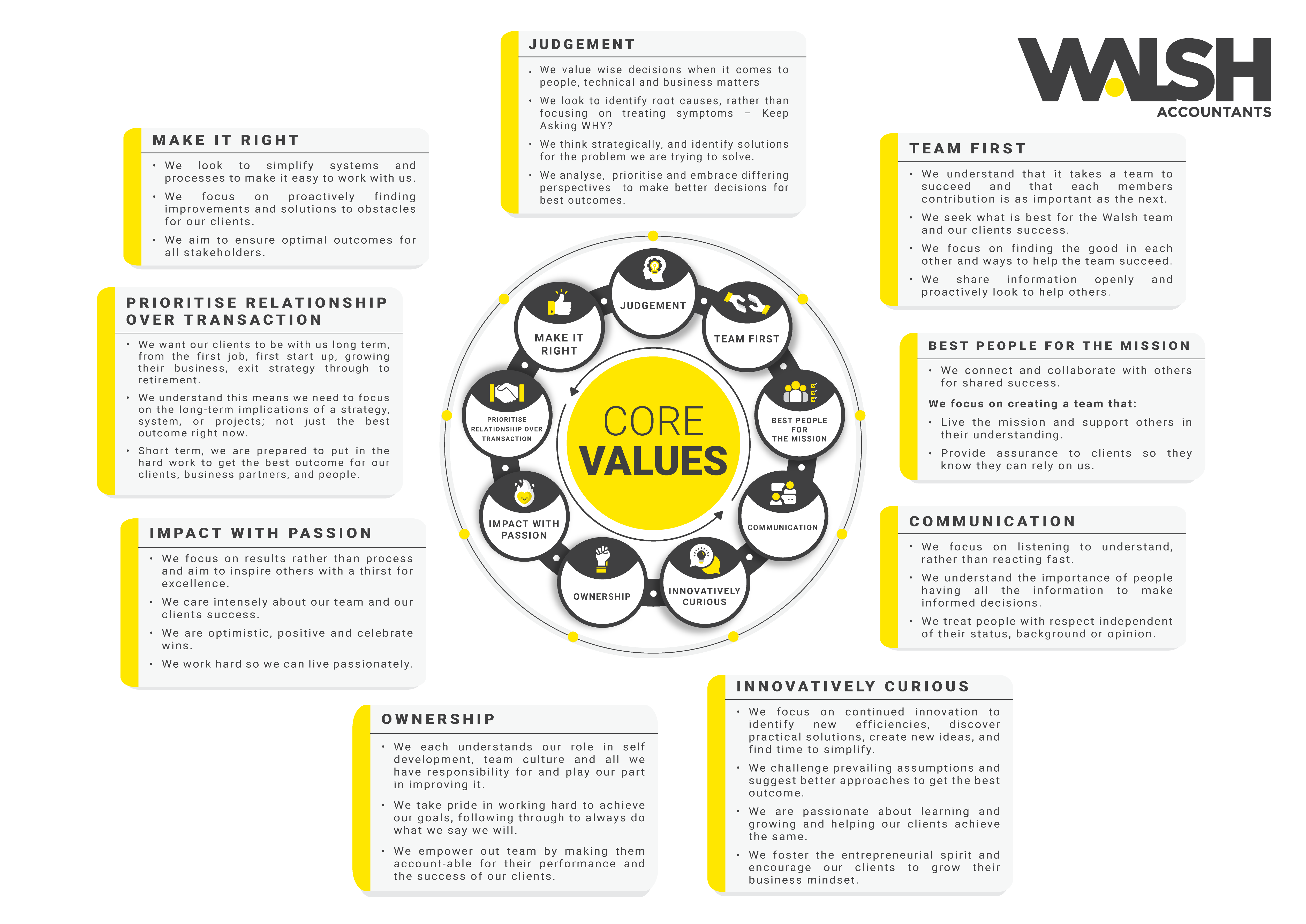 03 09 2020 Wa Core Values External With Content