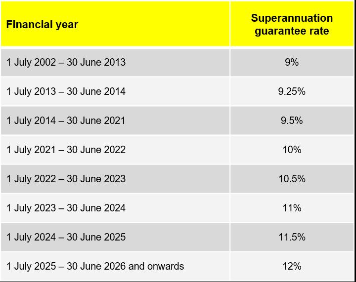 Superannuation Guarantee Contribution Increase