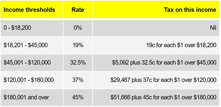 Tax Rates 2020/21 Residentss