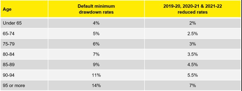 Minimum Super Drawdown Rates