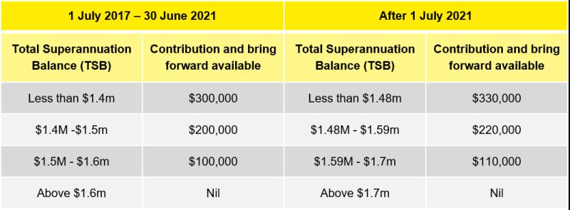 Super Contributioncaps